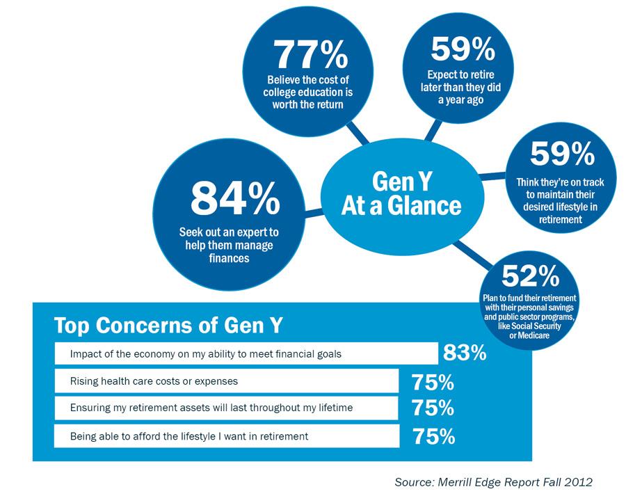 Fewer Mass Affluent Americans Express Concerns About Retirement and ...: www.businesswire.com/news/home/20121024005121/en/Mass-Affluent...