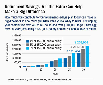Average Car Insurance Rates By Age >> 10 Tips to Help You Boost Your Retirement Savings ...