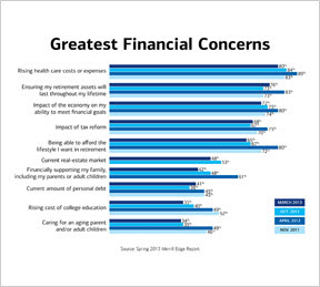Greatest financial concerns among mass affluent Americans