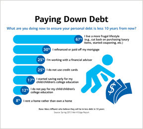 Mass affluent Americans are focused on paying down debt