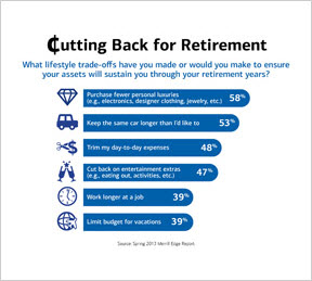 Mass affluent Americans are making lifestyle trade-offs to boost retirement savings