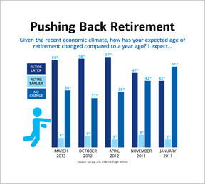 Economic concerns are leading Mass Affluent Americans to push back their retirement
