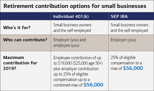 Learn about retirement contribution options for small businesses