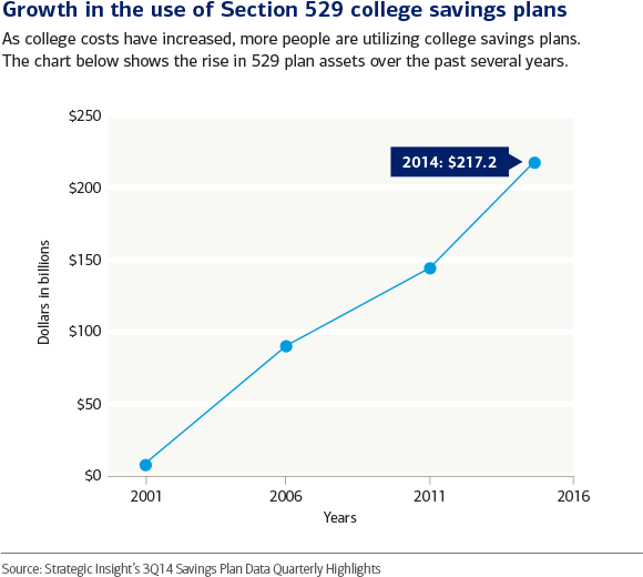 Top 7 College Savings Trends
