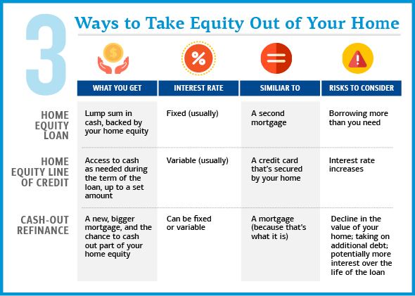 3 ways to take equity out of your home