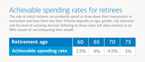 Achievable spending rates for retirees