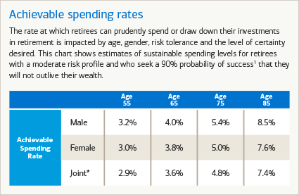 Achievable spending rates in retirement