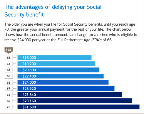 Delaying social security benefits until age 70 can have a major impact