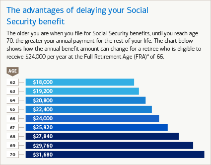 Annual Social Security benefits increase up until age 70