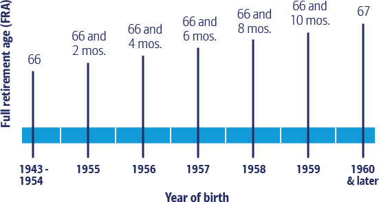Chart displaying full retirement ages based on year of birth. Years 1943-1954: age 66. Year 1955: age 66 and 2 months. Year 1956: age 66 and 4 months. Year 1957: age 66 and 6 months. Year 1958: age 66 and 8 months. Year 1959: age 66 and 10 months. Years 1960 and later: age 67.