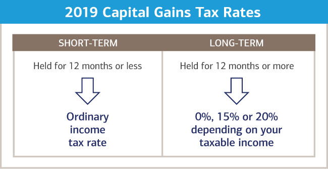 Illustration of the difference between short and long term capital gains