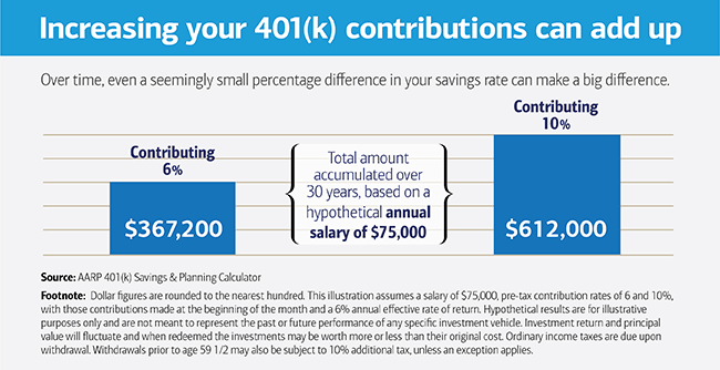 What Percentage of My Salary Should I Put into My 401(k)?