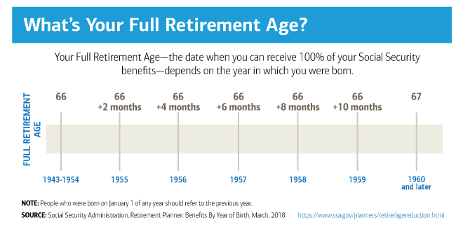 Chart: the date when you can receive 100% of your Social Security benefits depends on the year in which you were born