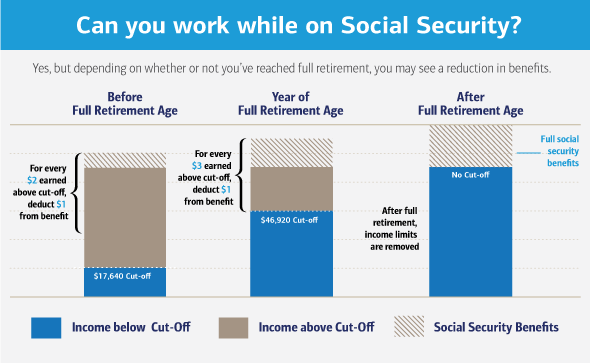 Can You Work While On Social Security Benefits?