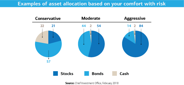 Examples of asset allocation based on a conservative, moderate and aggressive approach