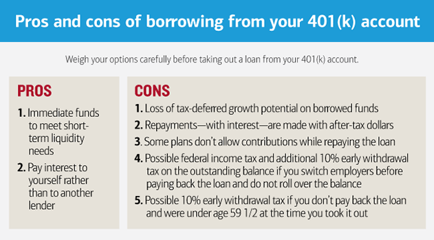 Can I Borrow Money - Or Take A Loan - From My 401(k)?