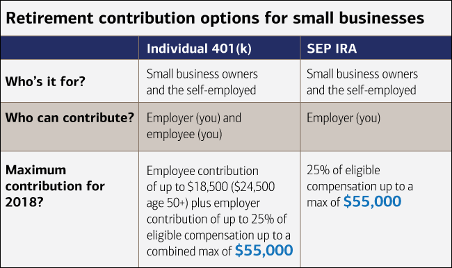 are there retirement plans for 1099 independent contractors