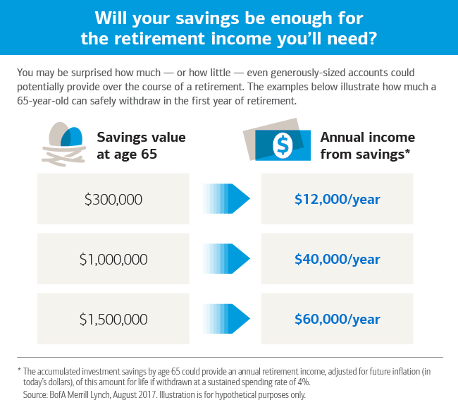 Is $1 Million Dollars (Really) Enough to Retire On?