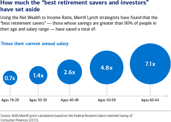 How do you stack up against the best retirement savers?