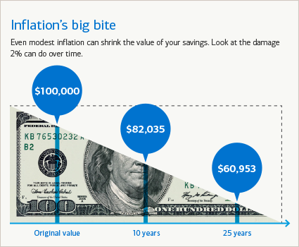 Even modest inflation can shrink the value of your retirement savings