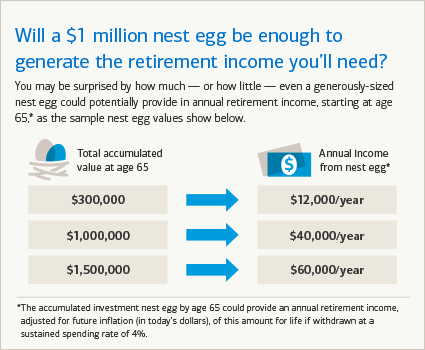 How much monthly income $1 million dollars might provide in retirement