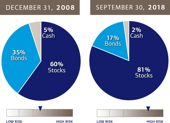 Illustration Shows That Without Rebalancing A Portfolio Made Up Of 53 In Stocks In 2008