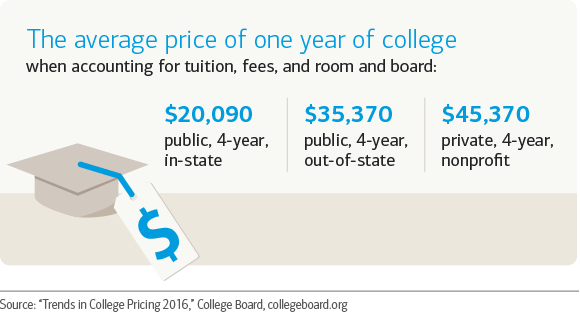 The average price of one year of college