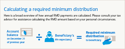 This image provides a broad overview of how to calculate a required minimum distribution. Take the account balance on December 31 of the previous year, divide it by the beneficiary's life expectancy, and the resulting dollar amount is the required minimum distribution to the beneficiary.