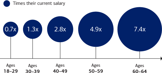 Graphic shows how much the best savers and investors have set aside as a proportion of their current salary. For those ages 18-29, the amount is 0.7 times their current salary, for those ages 30-39, the amount is 1.3 times their current salary, for those ages 40-49 the amount is 2.8 times their current salary, for those ages 50-59 the amount is 4.9 times their current salary and for those ages 60-64 the amount is 7.4 times their current salary.