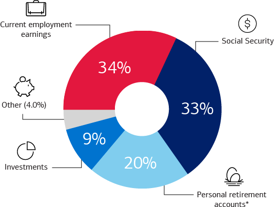 Graphic showing a pie chart representing sources of income for households aged 65 or older. The chart shows that 34% of income comes from current employment earnings, 33% comes from Social Security, 20% comes from personal retirement accounts (including Traditional and Roth IRAs, 401(k)s, 403(b)s, pension plan payouts and annuities), 9% comes from investments and 4% comes from other sources.