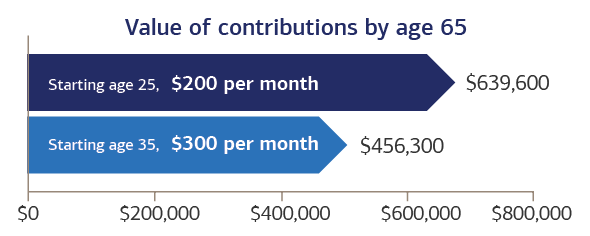 Chart showing a 25-year-old investing $200 per month can accumulate $639,600 by age 65 versus a 35-year-old investing $200 per month who can accumulate $456,300 by age 65.