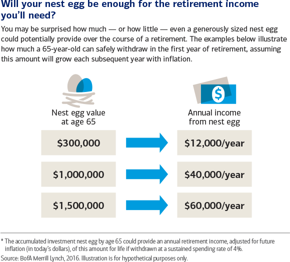 See what your total savings could equal annually in retirement