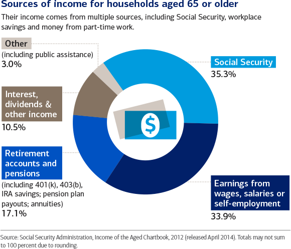 Retiree income comes from multiple sources