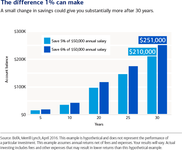 As little as one additional percent towards retirement savings can add up
