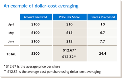 Example of dollar-cost averaging investment strategy