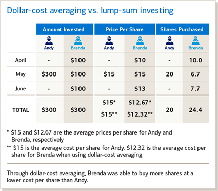 Dollar-cost averaging vs. lump-sum investing