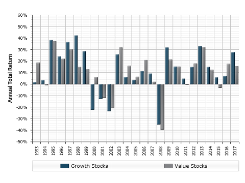 Graph showing annual total return of growth and value stocks from 1993 to 2017