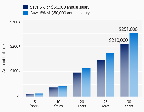 Bar chart showing the hypothetical difference between saving 5% and savings 6% of a $50,000 annual salary over 30 years. At 5 years, saving either 5% or 6% will net you under $15,000. At 10 years, saving either 5% or 6% will net you under $50,000. At 20 years, saving 5% will net you just under $100,000, and saving 6% will net you around $120,000. At 25 years, saving 5% will net you just under $150,000 and saving 6% will net you around $170,000. At 30 years, saving 5% will net you $210,000 and saving 6% will net you $251,000.