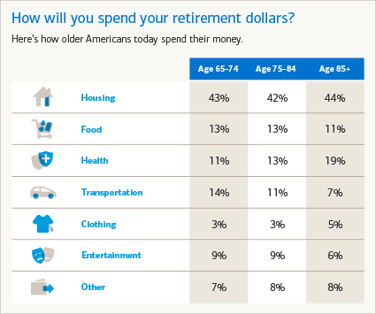 How will you spend your retirement dollars?