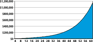 An example showing the value of compounding growth