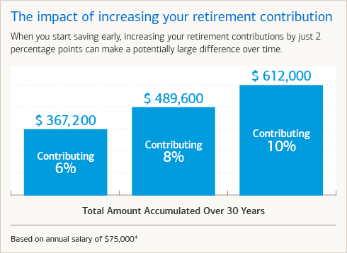 The impact of increasing your retirement contribution