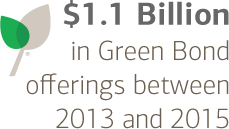 $1.1 billion in green bond offerings between 2013 and 2015