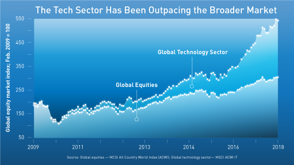 Chart depicting how the tech sector has been outpacing the broader market since 2009