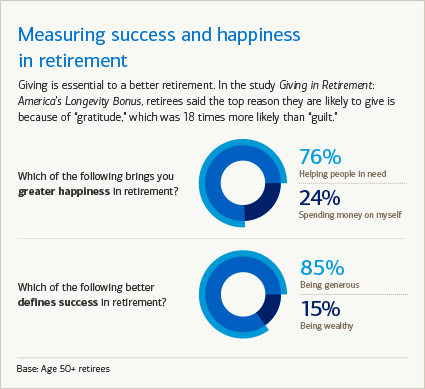 Measuring success and happiness in retirement