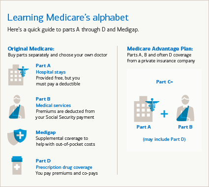 A quick guide to Medicare Parts A through D and Medigap