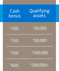 Mutual funds cash bonus chart