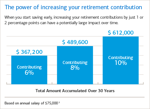 Small increases in your retirement contribution can have a large impact