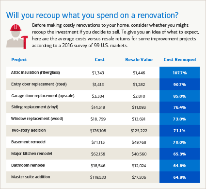 Will You Recoup What Spend On A Renovation