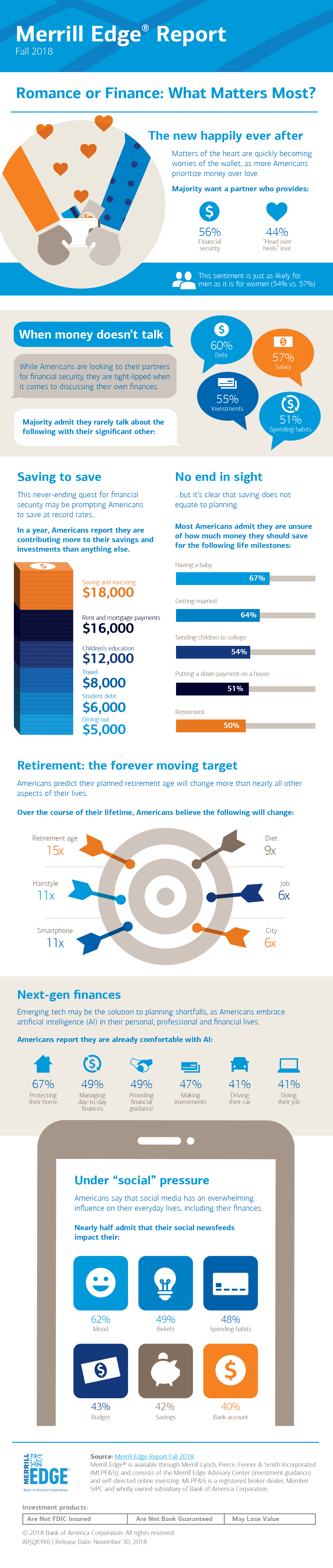 Merrill Edge Report: Fall 2018 infographic
