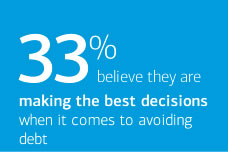 33% believe they are making the best decisions when it comes to avoiding debt